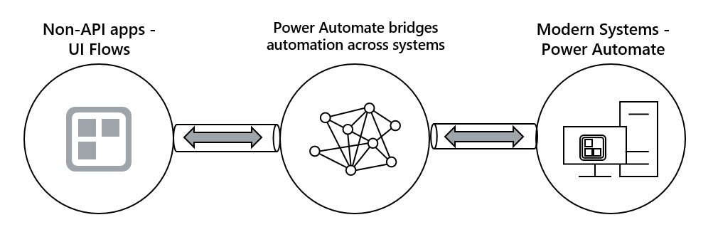 Power Automate bridges modern systems with legacy systems