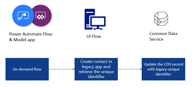 Scenaro description of the attended UI Flow automating legacy desktop application