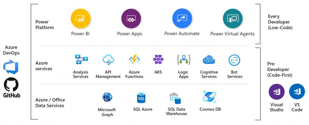 Rapid application development with the Power Platform